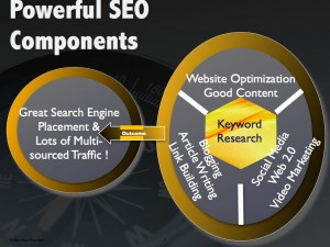 Strategies to use in conjunction for powerful SEO results